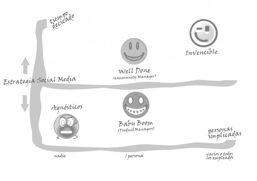 Que tipo de empresas eres en social media management