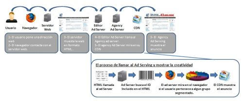 gestion_publicitaria_agency_ad_server