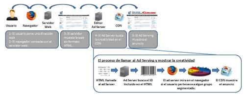 gestion_publicitaria_editor_ad_server